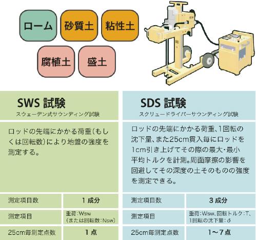 SWS試験 SDS試験